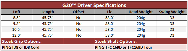 PING G20 Driver - REVIEW