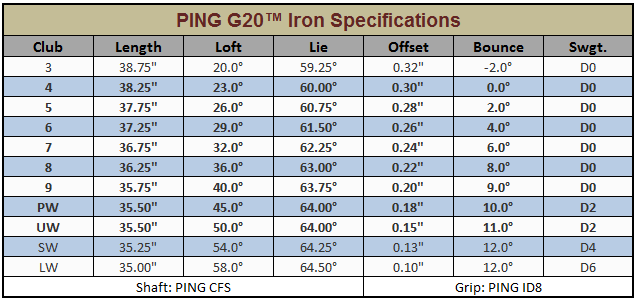 Ping G20 Irons Review