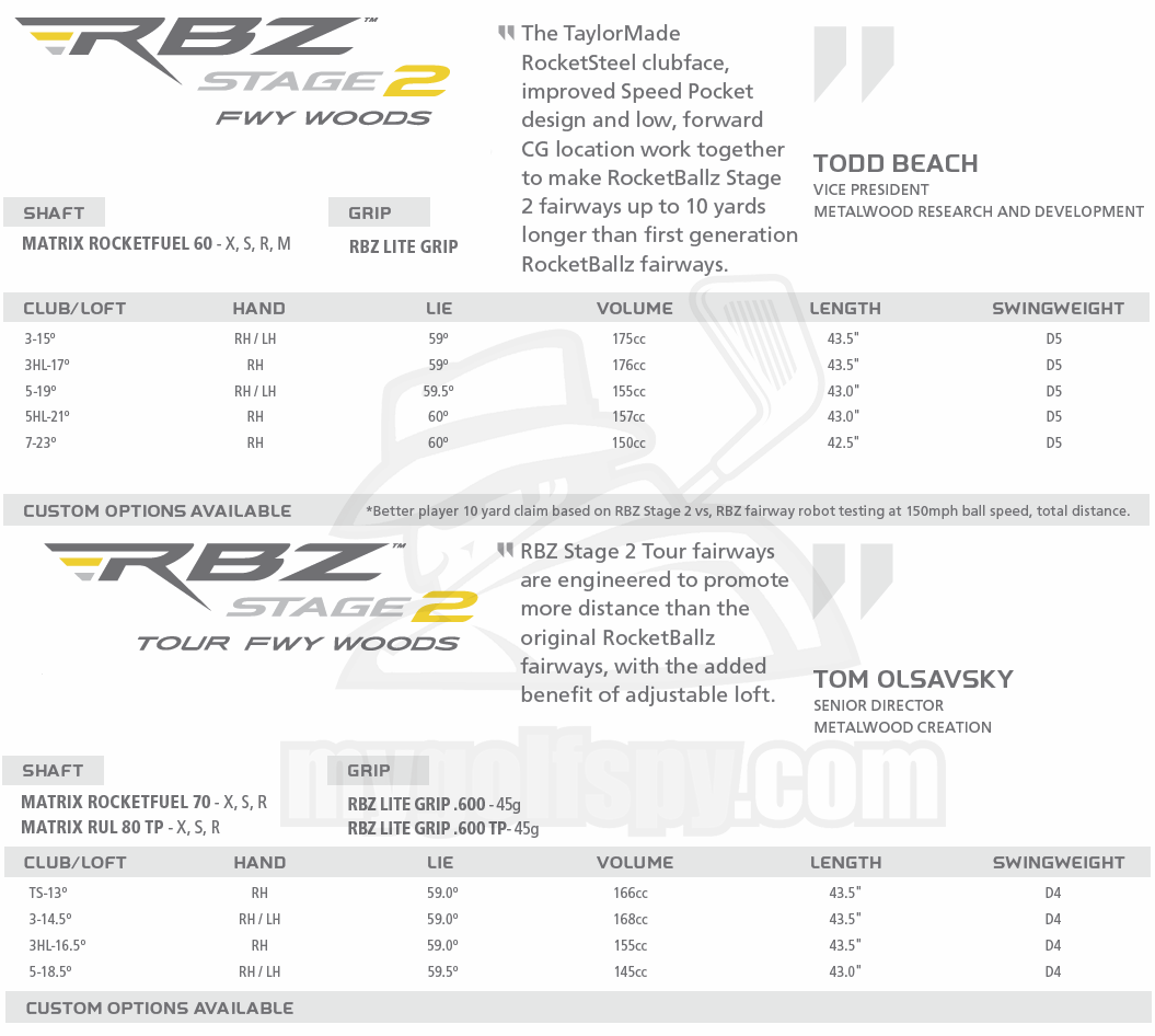 Rbz Stage 2 Driver Settings