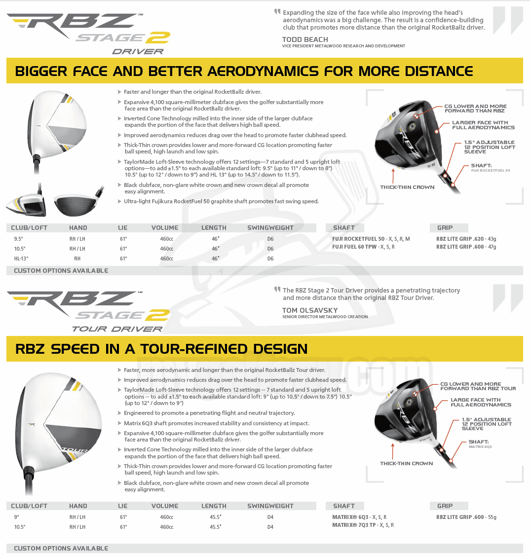 Taylormade Rbz Stage 2 Driver >> Report 2013 Taylormade R1 Driver Rbz Stage 2 Driver