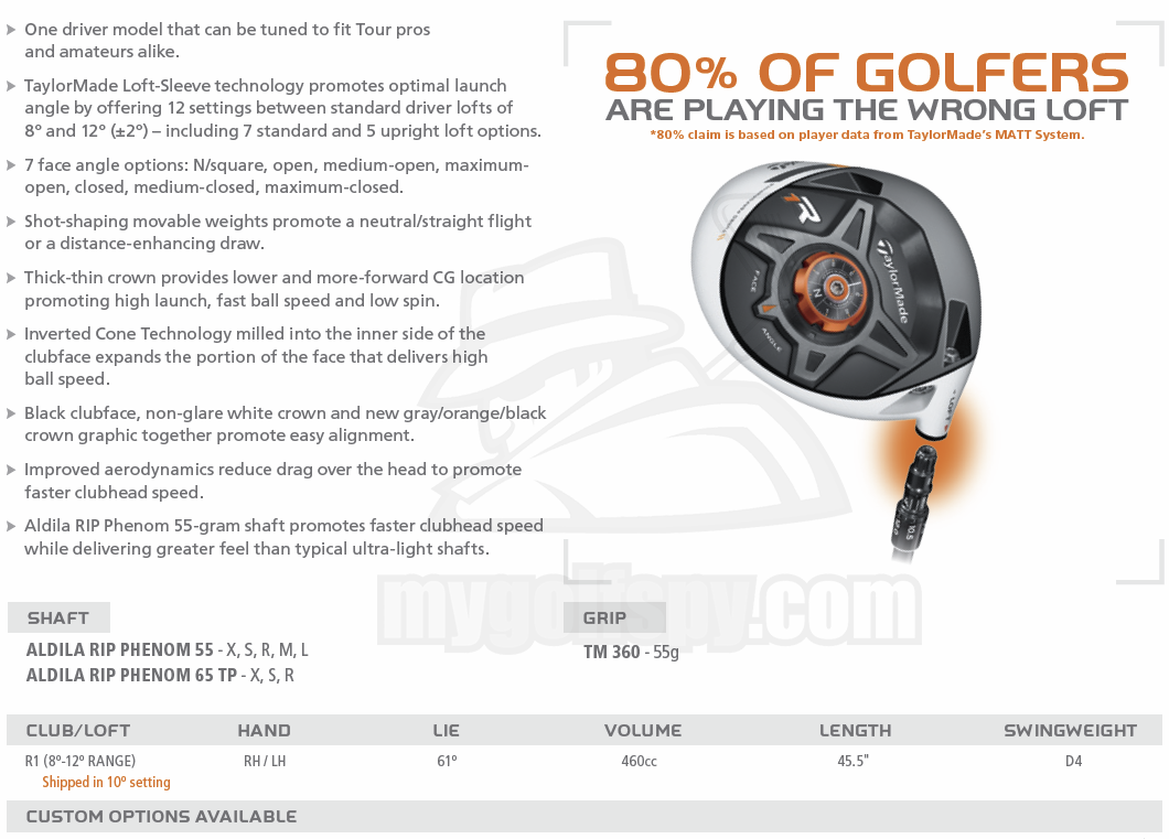 Taylormade R1 Driver >> REPORT! - 2013 Taylormade R1 Driver & RBZ Stage 2 Driver