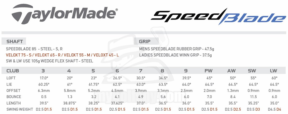 speedblade-spec-data