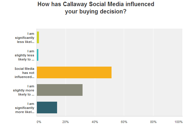 14-callaway-social-buy-influence