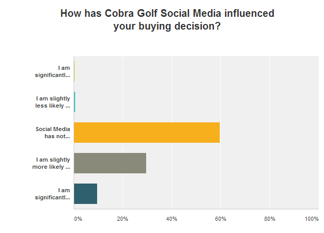 15 - cobra social media buying decison