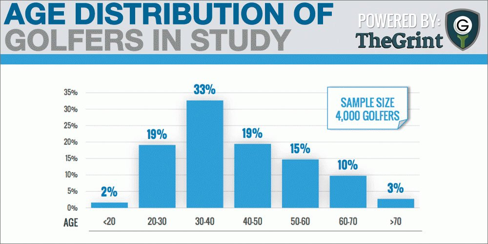 age-distribution-of-study