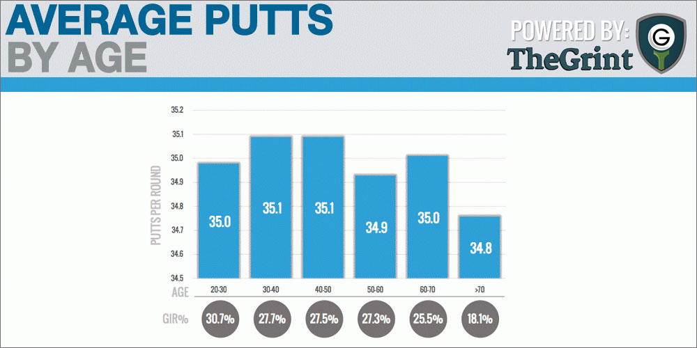 avarege-putts-by-age