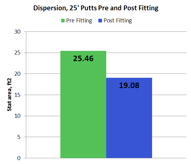 25-foot-dispersion