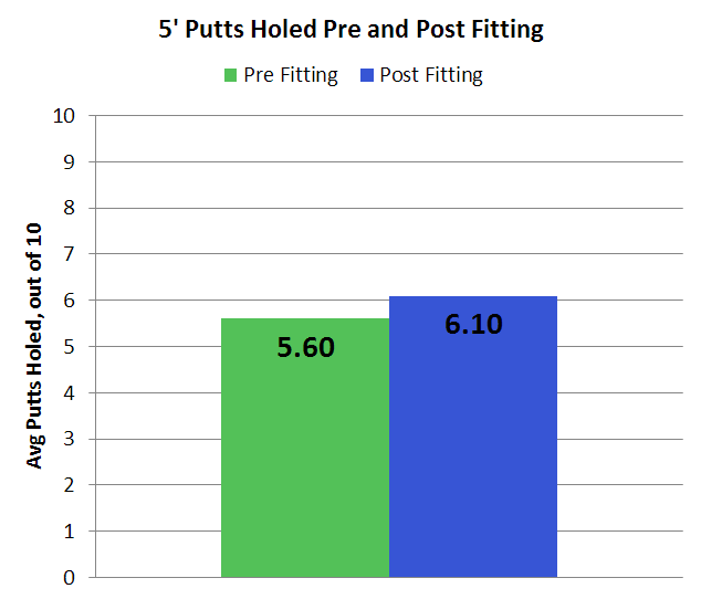5-foot-putts