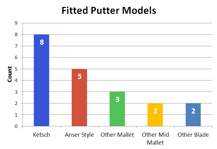 fitted-putter-models