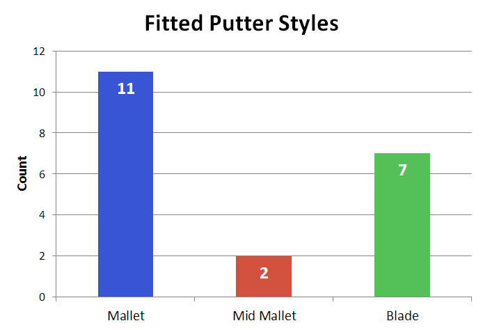 fitted-putter-styles
