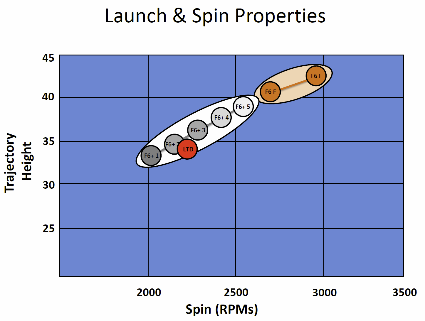 Cobra updates mygolfspys most wanted driver of 2015 the chart above compares spin rates and trajectory height not the same as launch angle between f6 models nvjuhfo Images