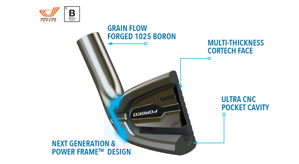 Mizuno-JPX-EZ-Forged-Tech-Diagram.png