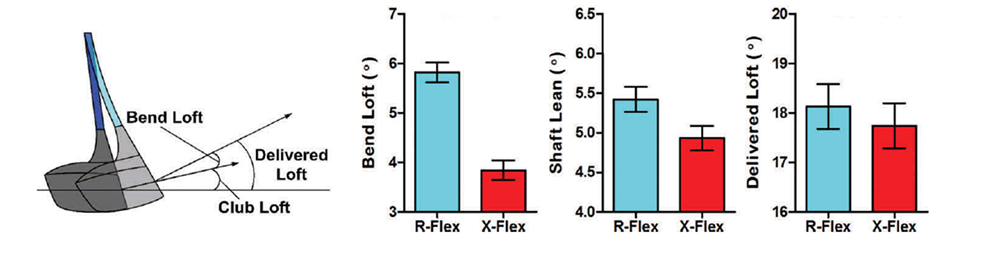 Figure 2 - Effect of Shaft Overall Stiffness on Club Head Delivery
