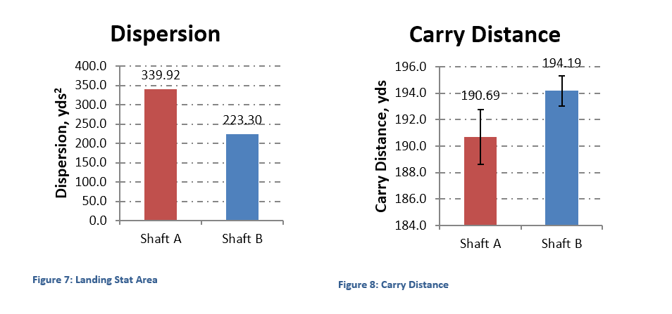 Figures 7 and 8 - Landing Stat Area and Carry Distance