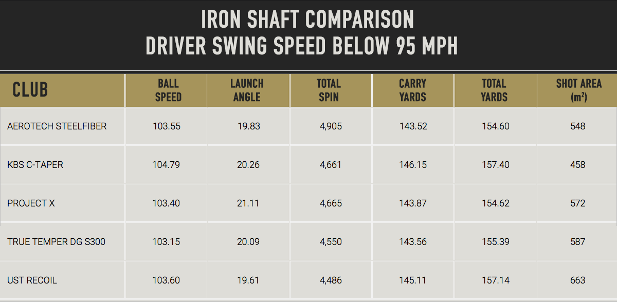 Mygolfspy labs does the shaft matter
