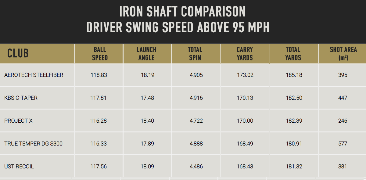 MyGolfspy Labs - Does the Shaft Matter