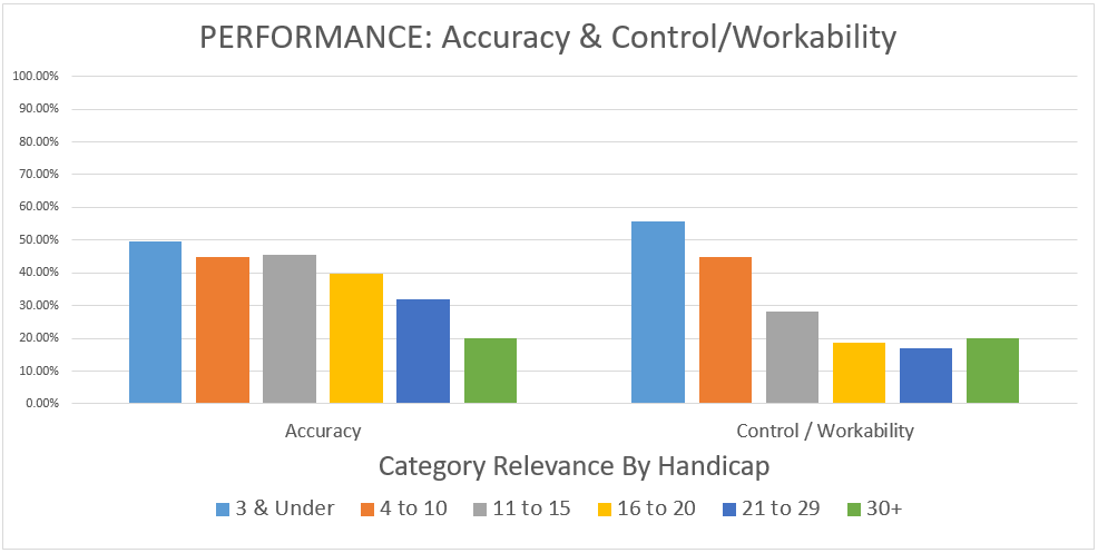 performance-accuracy-control