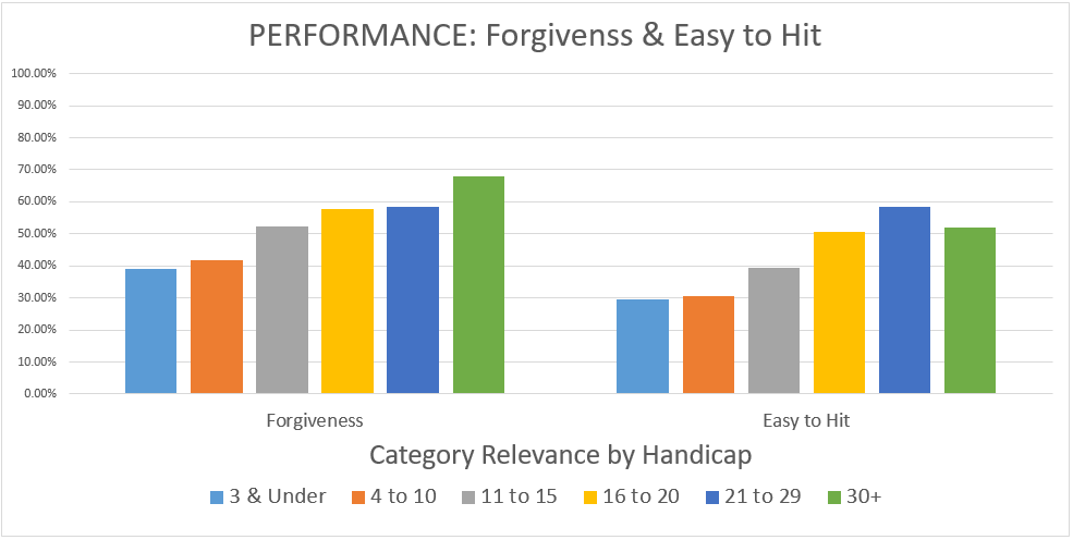 performance-forgivness-easy-to-hit