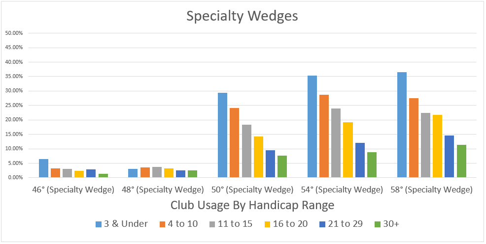 specialty-wedges