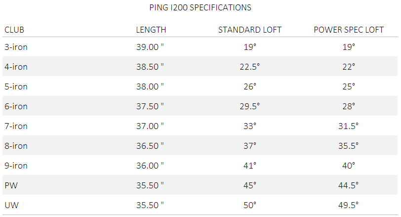 Ping Launches Highly Refined I200 Iron