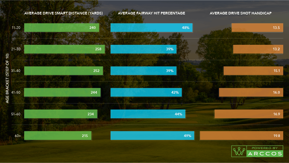 What Happens To Your Golf Game As You Age?