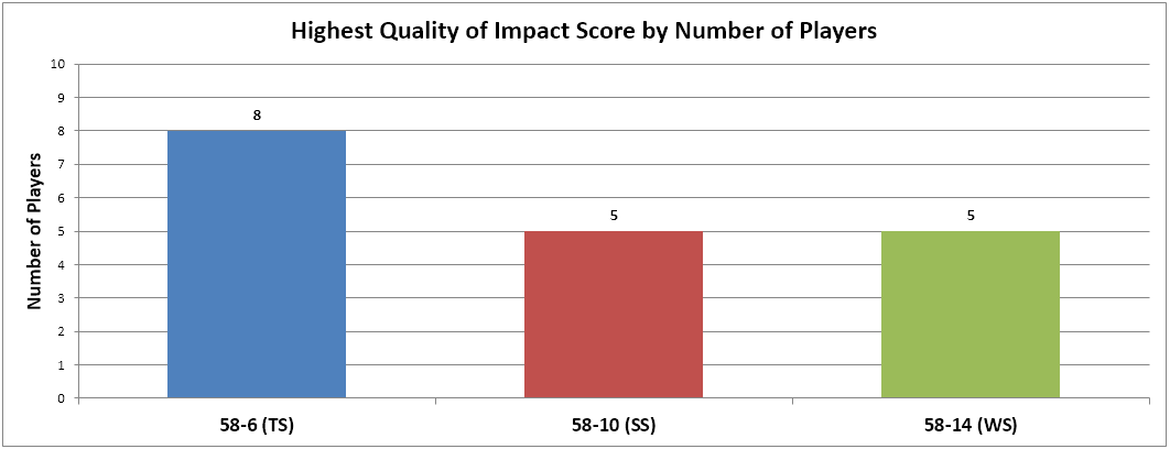 quality of impact score-by-golfer