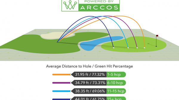 Analyzing the 50-Yard Wedge Shot