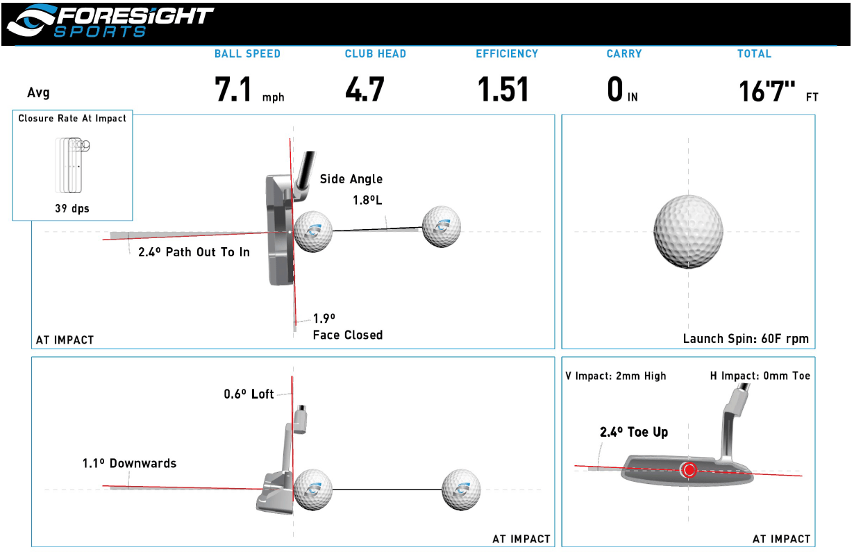 First Look: Foresight Essential Putting Analysis for GCQuad