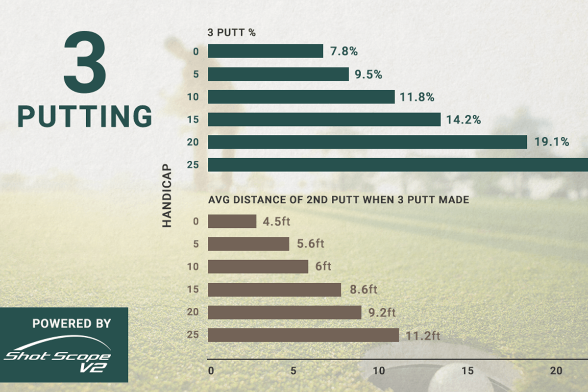STUDY: The Anatomy of a 3-Putt (Powered by Shot Scope)