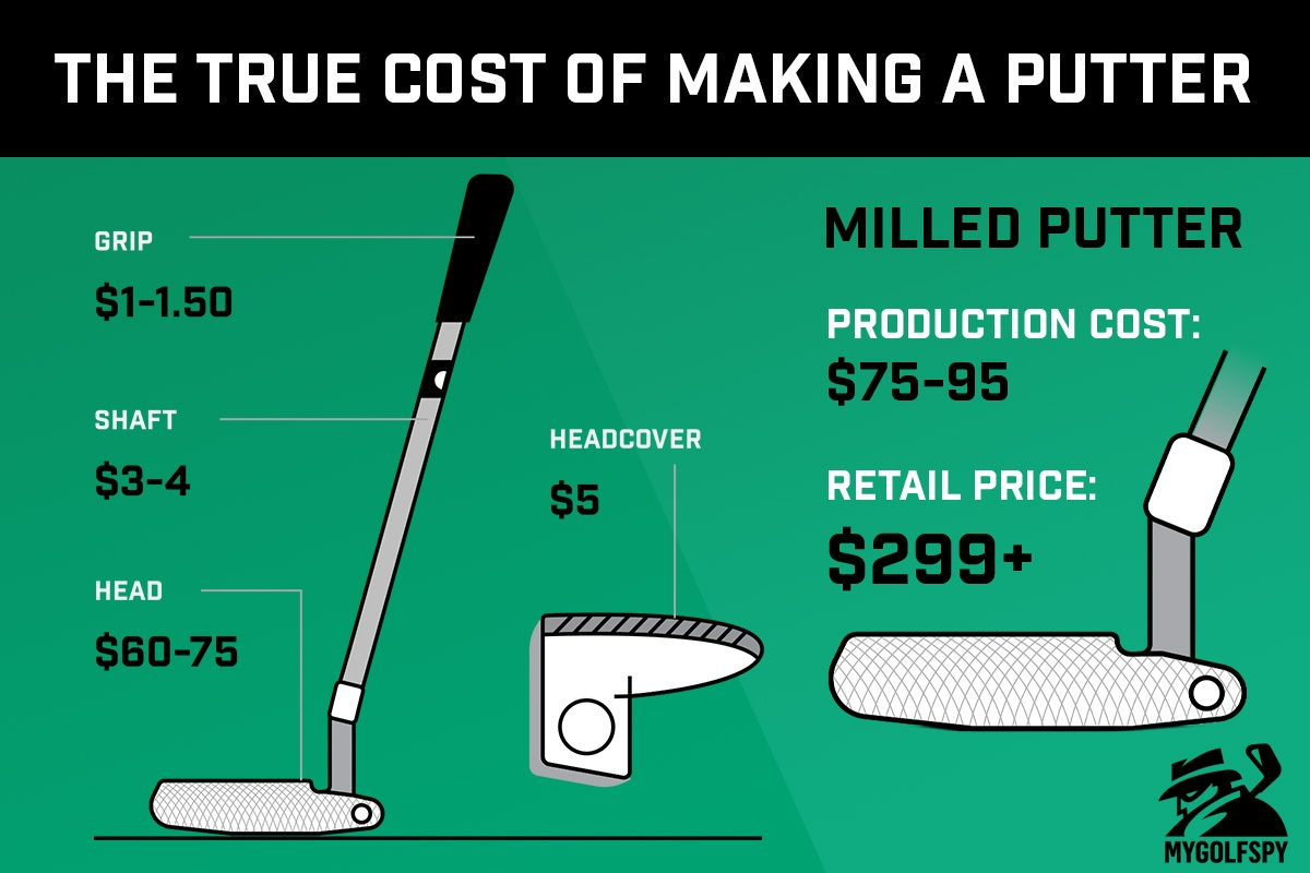 The TRUE Cost of Making a Putter