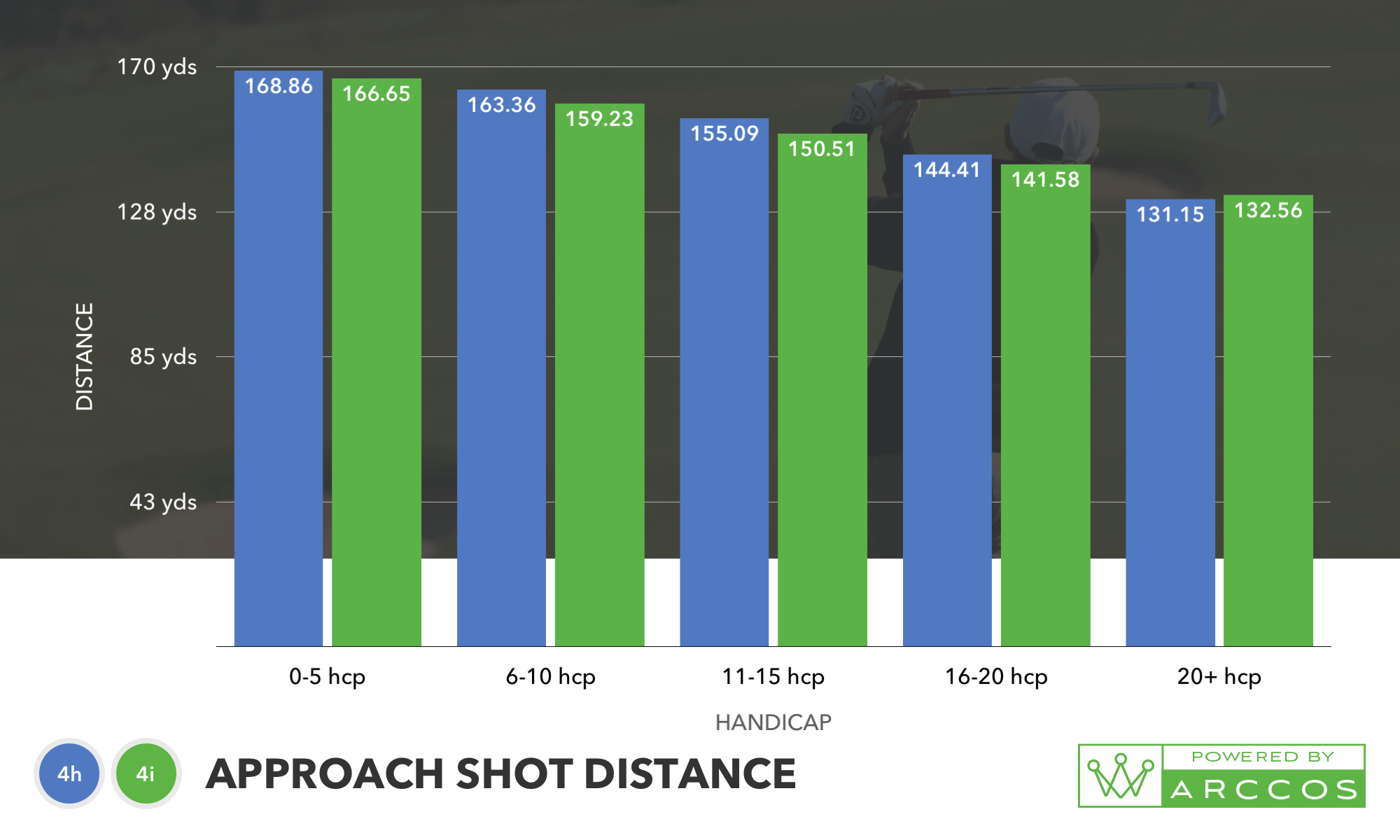 Approach Shot Distance