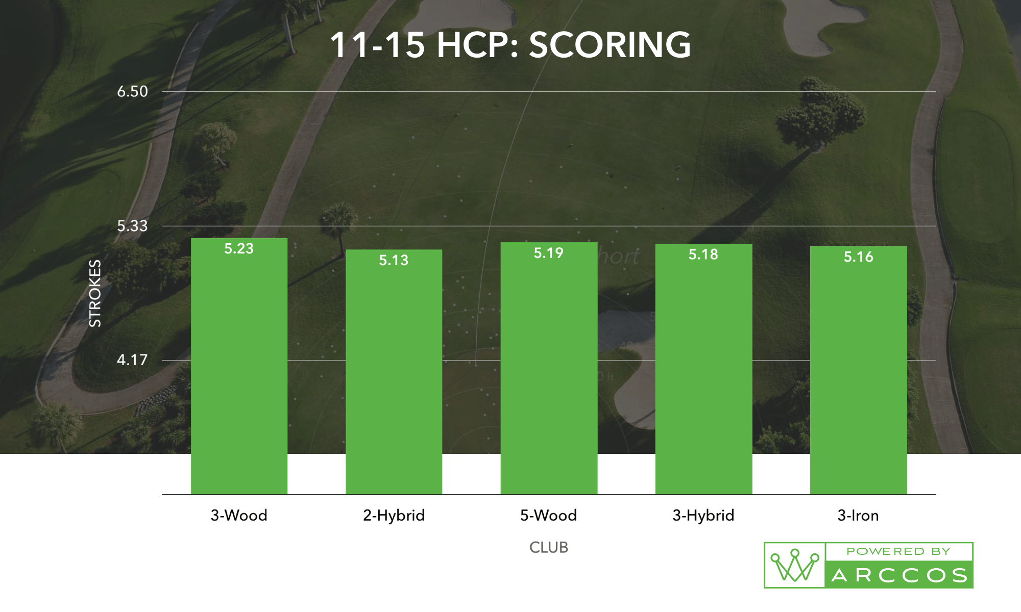 It Has A Steady Fairway Hit Percentage Combined With Consistent Distances Off The Tee And On Roaches Added Kicker Of Lowest Average Score