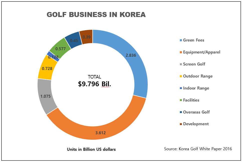 An Inside Look at Golf In Korea – It's Different Over Here