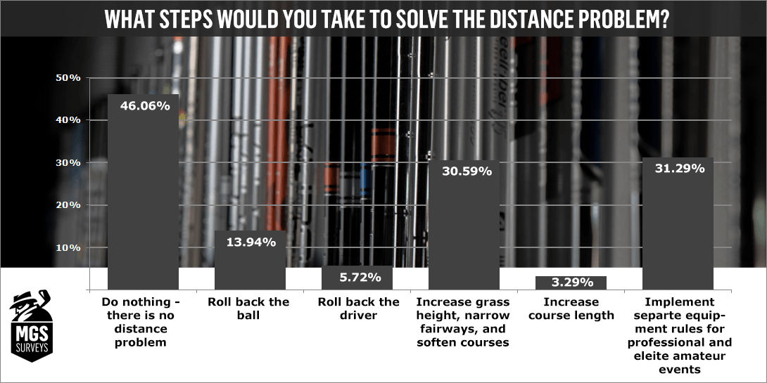 RESULTS: The MyGolfSpy Distance Survey (Does the Ball Go Too Far?)