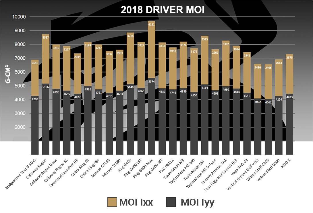 MyGolfSpy Labs: The Most Forgiving Drivers of 2018