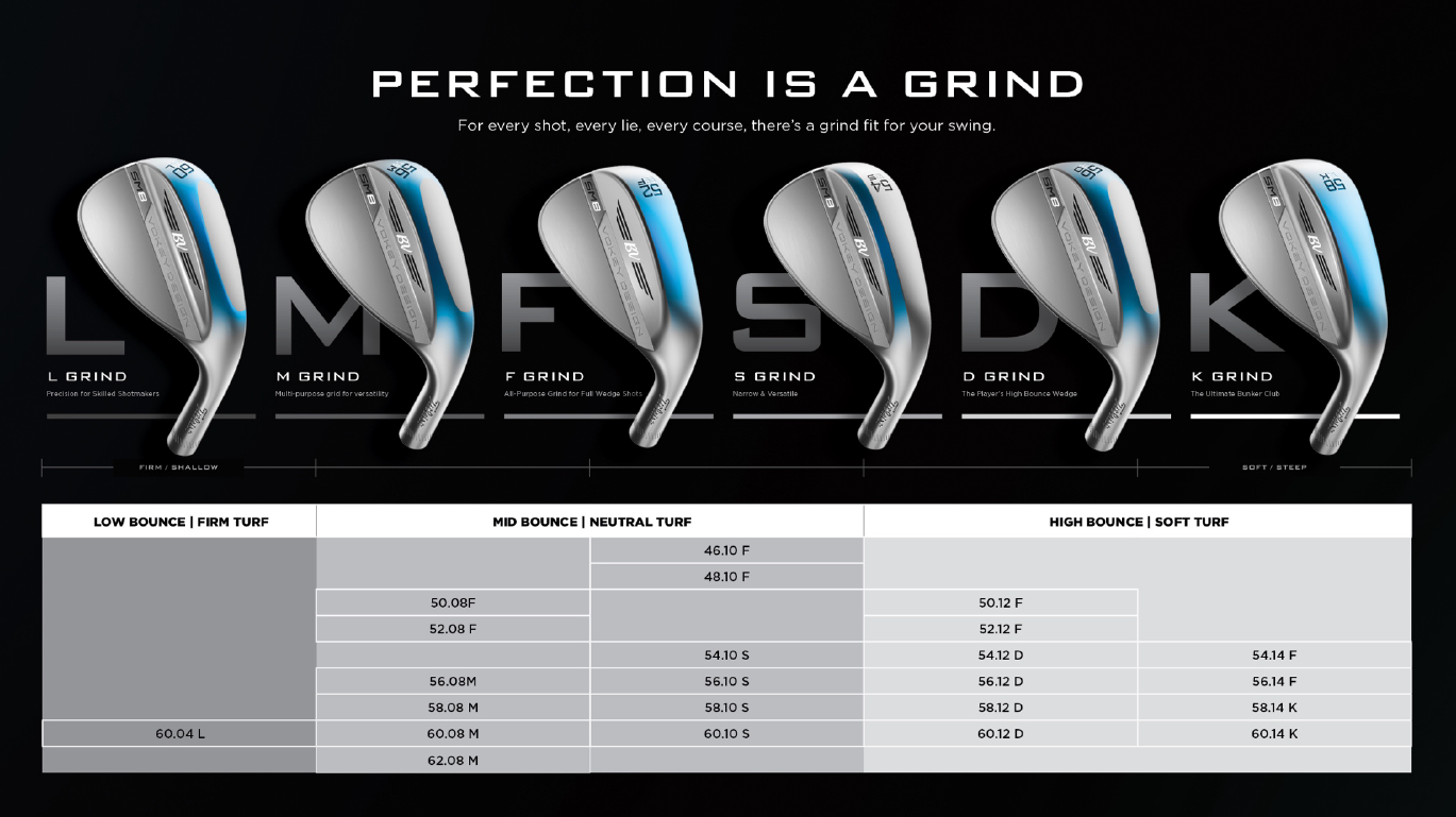 Vokey SM8 Wedge Loft, Bounce, and Grind options