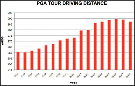 pga tour average distance