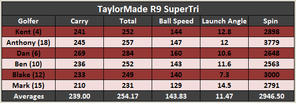 Taylormade r9 supertri driver review the hackers paradise.